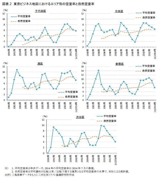 図表2 東京ビジネス地区におけるエリア別の空室率と自然空室率