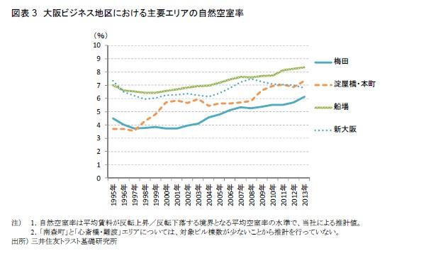 図表3 大阪ビジネス地区における主要エリアの自然空室率
