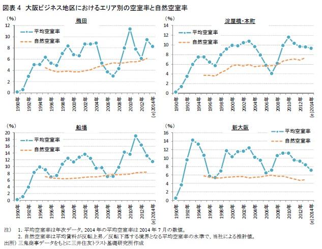 図表4 大阪ビジネス地区におけるエリア別の空室率と自然空室率