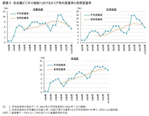 図表6 名古屋ビジネス地区におけるエリア別の空室率と自然空室率