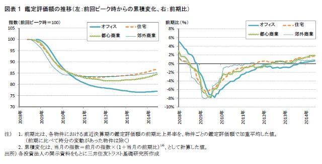 図表1 鑑定評価額の推移(左:前回ピーク時からの累積変化、右:前期比)