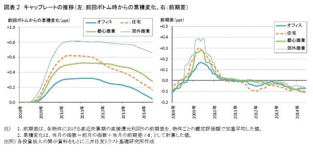 図表2 キャップレートの推移(左:前回ボトム時からの累積変化、右:前期差)