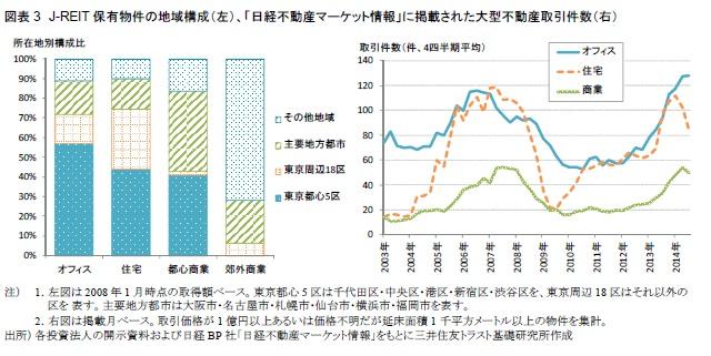 図表3 J-REIT保有物件の地域構成(左)、「日経不動産マーケット情報」に掲載された大型不動産取引件数(右)