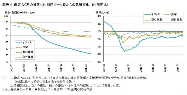 図表4 鑑定NCFの推移(左:前回ピーク時からの累積変化、右:前期比)