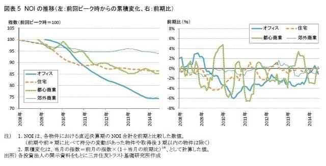 図表5 NOIの推移(左:前回ピーク時からの累積変化、右:前期比)