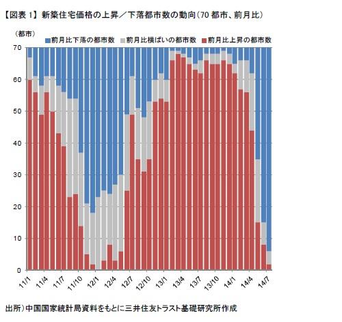 【図表1】 新築住宅価格の上昇/下落都市数の動向(70都市、前月比)