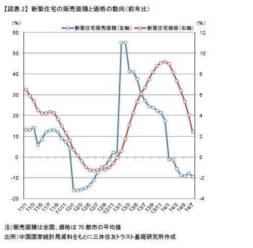 【図表2】 新築住宅の販売面積と価格の動向(前年比)