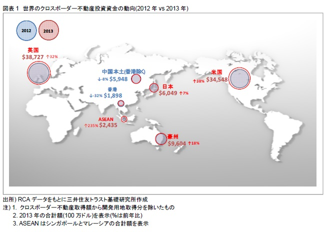 図表1 世界のクロスボーダー不動産投資資金の動向(2012年vs 2013年)