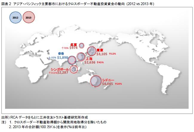 図表2 アジア・パシフィック主要都市におけるクロスボーダー不動産投資資金の動向 (2012 vs 2013年)