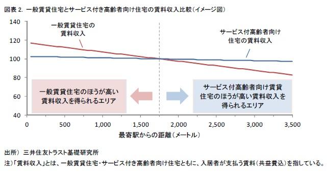 図表 2. 一般賃貸住宅とサービス付き高齢者向け住宅の賃料収入比較(イメージ図)