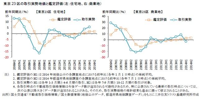東京23区の取引実勢地価と鑑定評価(左:住宅地、右:商業地)