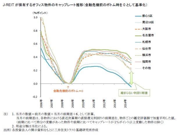 J-REITが保有するオフィス物件のキャップレート推移(金融危機前のボトム時を0として基準化)