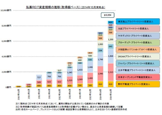 私募REITの資産規模推移(現状推計(取得価格ベース))