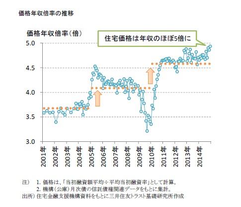 価格年収倍率の推移