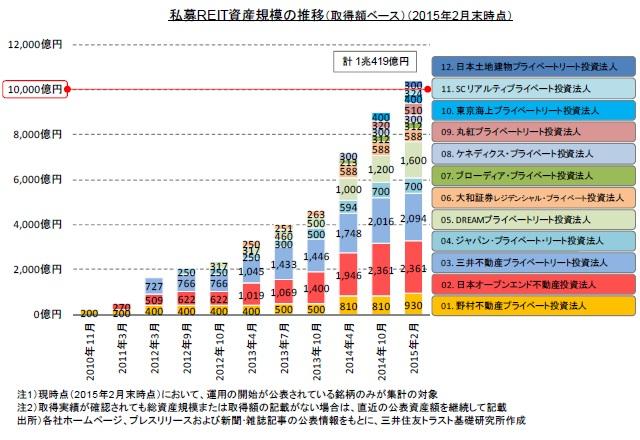 私募REIT資産規模の推移(取得額ベース・2015年2月末時点)