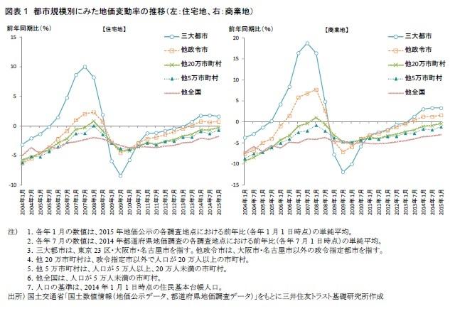 図表1 都市規模別にみた地価変動率の推移(左:住宅地、右:商業地)