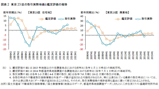 図表2 東京23区の取引実勢地価と鑑定評価の推移