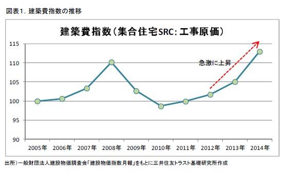 図表1.建築費指数の推移