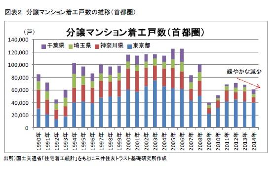 図表2.分譲マンション着工戸数の推移(首都圏)