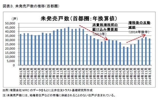 図表3.未発売戸数の推移(首都圏)