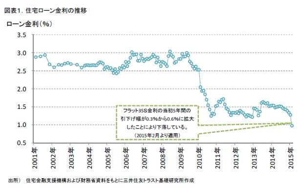 図表1.住宅ローン金利の推移