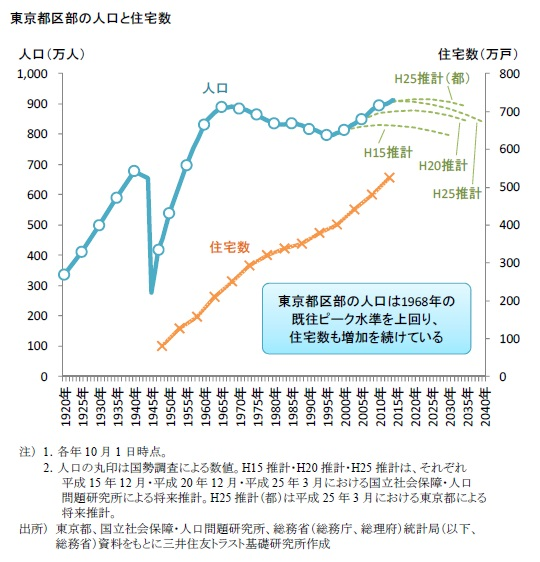 東京都区部の人口と住宅数