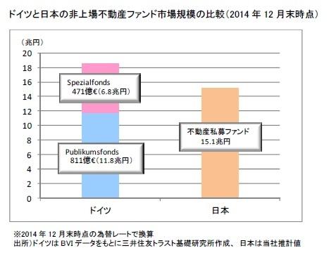 ドイツと日本の非上場不動産ファンド市場規模の比較(2014年12月末時点)