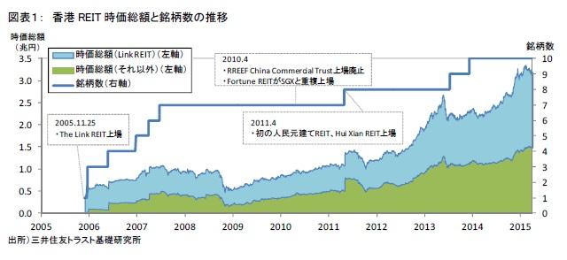 図表1: 香港REIT時価総額と銘柄数の推移