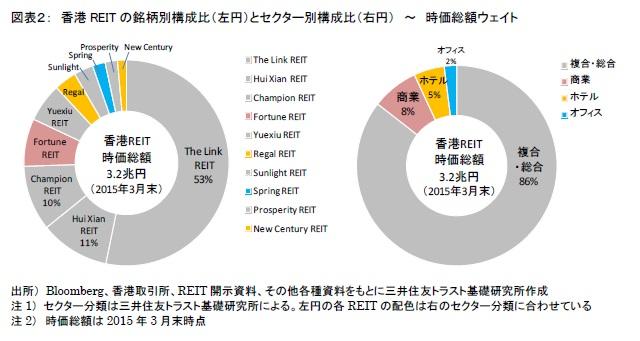図表2: 香港REITの銘柄別構成比(左円)とセクター別構成比(右円) ~ 時価総額ウェイト