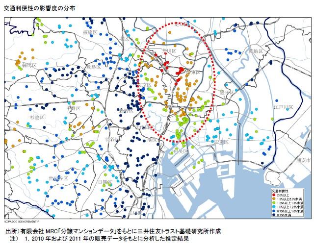 交通利便性の影響度の分布