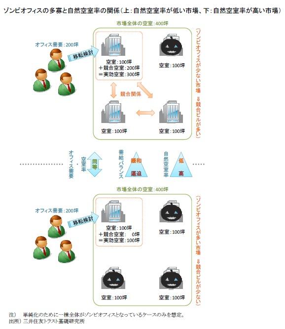 ゾンビオフィスの多寡と自然空室率の関係(上:自然空室率が低い市場、下:自然空室率が高い市場)