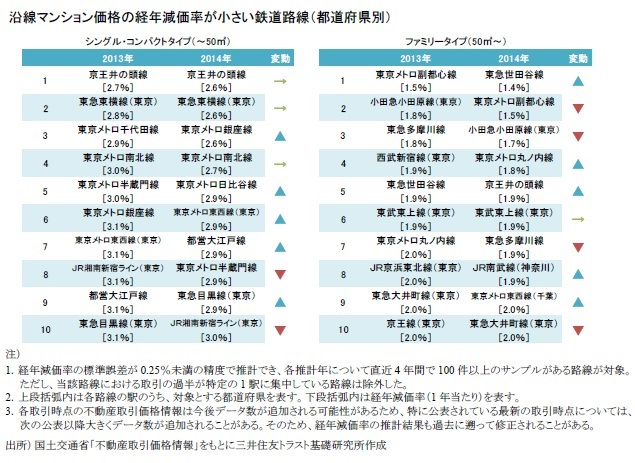 沿線マンション価格の経年減価率が小さい鉄道路線(都道府県別)