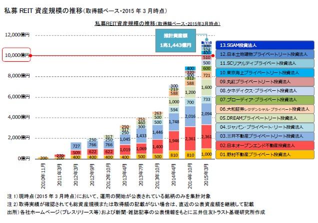 私募REIT資産規模の推移(取得額ベース・2015年3月時点)