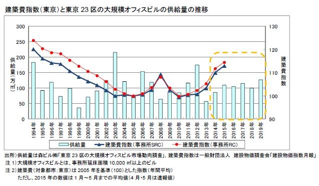建築費指数(東京)と東京23区の大規模オフィスビルの供給量の推移