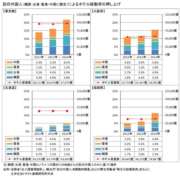 訪日外国人(韓国・台湾・香港・中国に限定)によるホテル稼動率の押し上げ