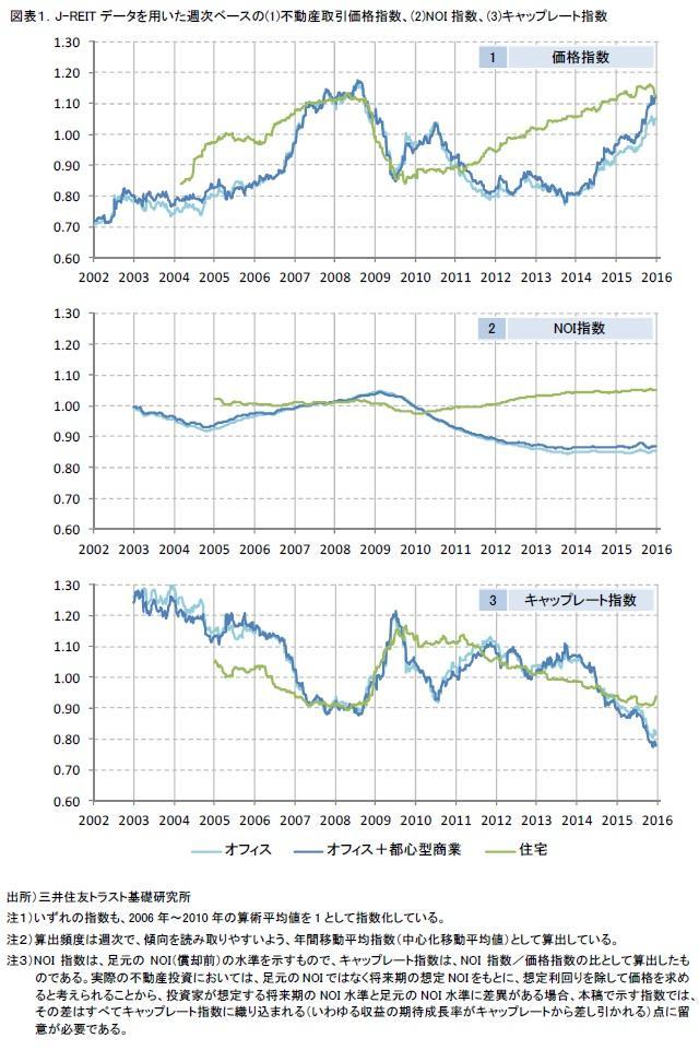 図表1.J-REITデータを用いた週次ベースの(1)不動産取引価格指数、(2)NOI指数、(3)キャップレート指数