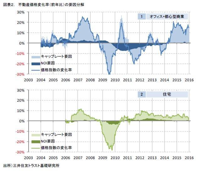 図表2. 不動産価格変化率(前年比)の要因分解