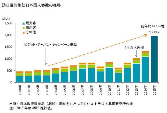 訪日目的別訪日外国人客数の推移