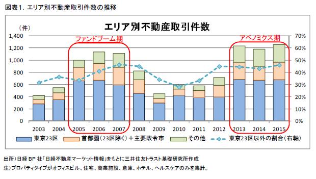 図表1.エリア別不動産取引件数の推移