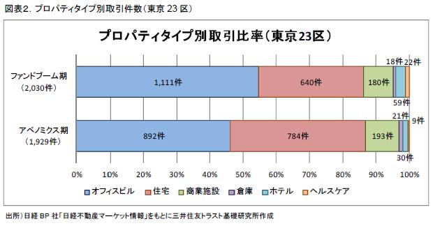 図表2.プロパティタイプ別取引件数(東京23区)