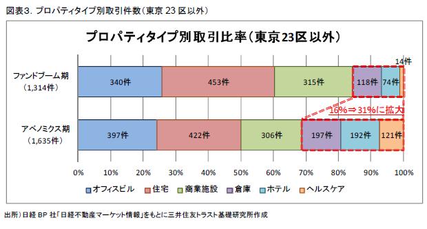 図表3.プロパティタイプ別取引件数(東京23区以外)