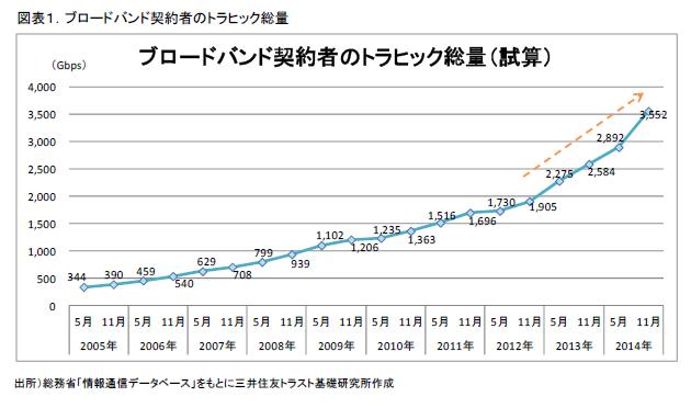 図表1.ブロードバンド契約者のトラヒック総量