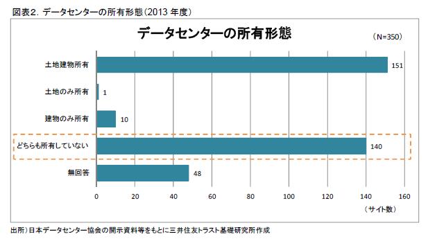 図表2.データセンターの所有形態(2013年度)