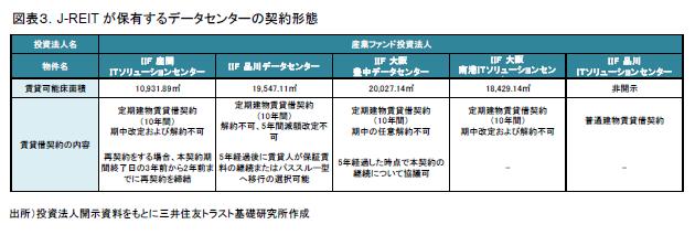 図表3.J-REITが保有するデータセンターの契約形態