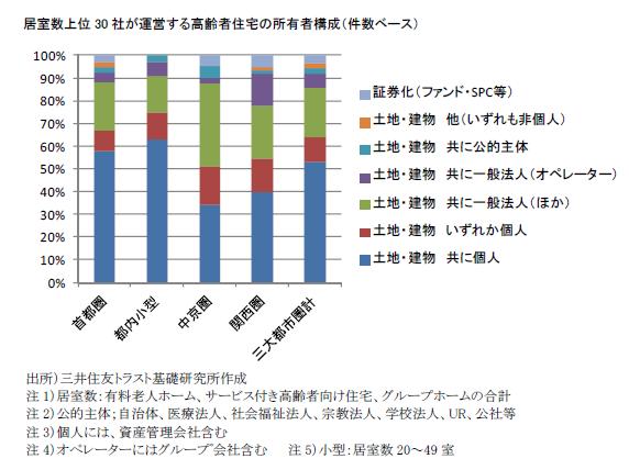 居室数上位30社が運営する高齢者住宅の所有者構成(件数ベース)