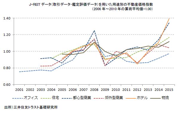 J-REITデータ(取引データ・鑑定評価データ)を用いた用途別の不動産価格指数