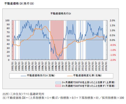 不動産価格DI(先行DI)