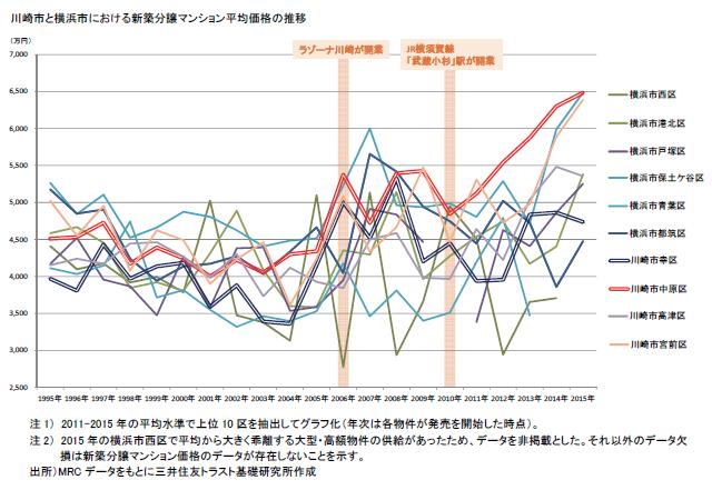 川崎市と横浜市における新築分譲マンション平均価格の推移