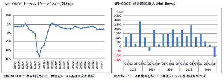 NFI-ODCE