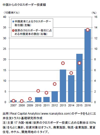 中国からのクロスボーダー投資額